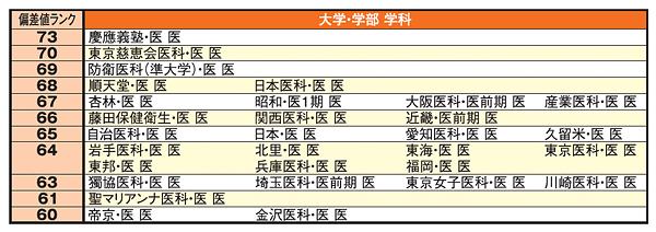 医学部入試ランキング:私立・準大学