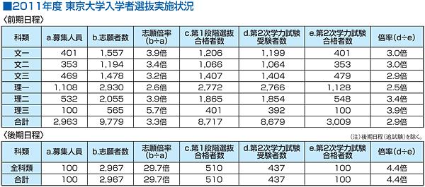 2011年度 東京大学入学者選抜実施状況