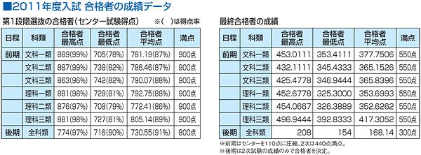 2011年度入試 合格者の成績データ