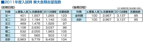 2011年度入試時 東大各類志望指数