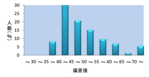 得点分布グラフ:数学Ⅰ型