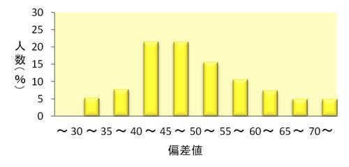 得点分布グラフ:英語