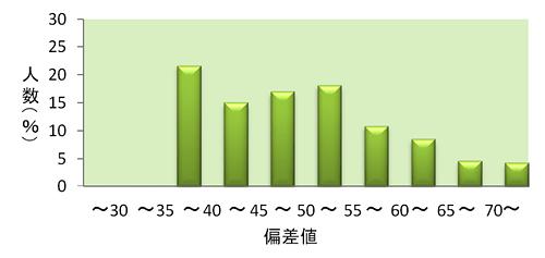 得点分布グラフ:数学Ⅱ型